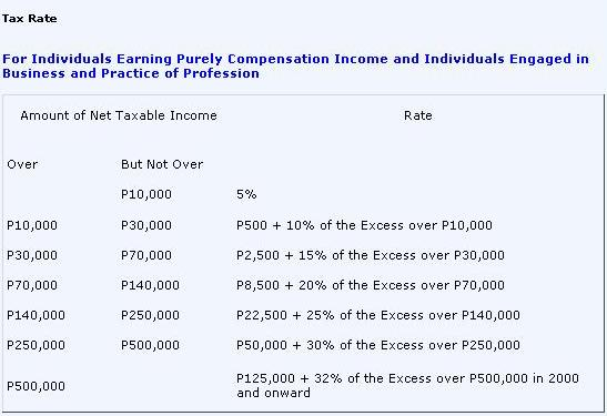 How to Compute Income Tax in the Philippines (Single Proprietorship)