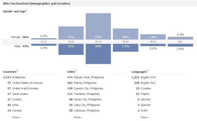 Facebook page insights analysis