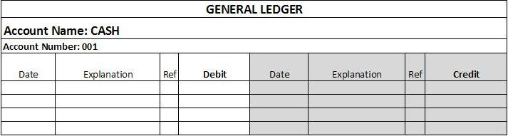 Sample T-account general ledger