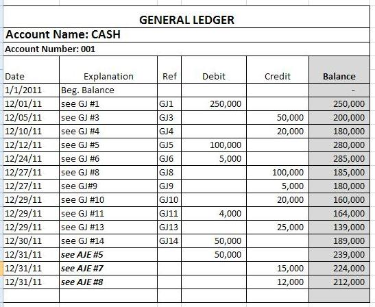 Adjusted general ledger cash