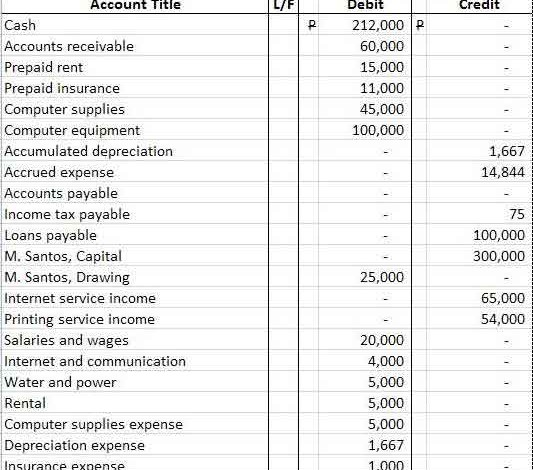How to Prepare a Balance Sheet (Statement of Financial Position)