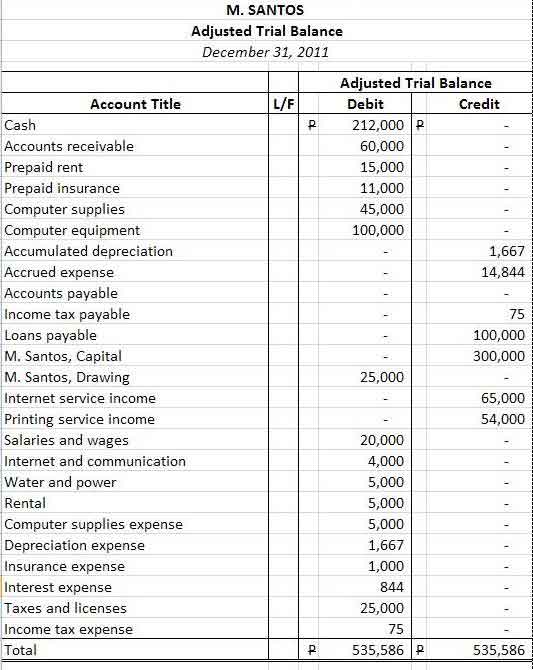 adjusted trial balance sample