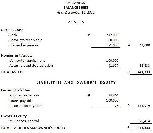 sample balance sheet or statement of financial position