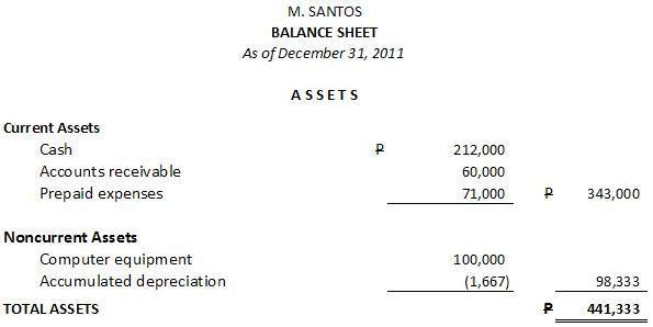 Assets Section Of Balance Sheet Sample  How To Prepare A Balance Sheet