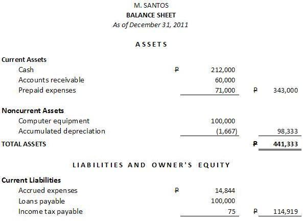 After Adding Liabilities In The Balance Sheet  How To Prepare A Balance Sheet