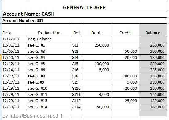 How to Prepare a Trial Balance – Ledger Format