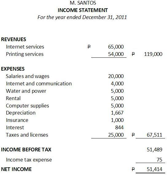Sample Income Statement  Balance Sheet Statement Format
