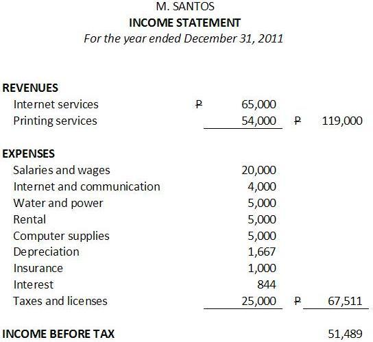 expenses in the income statement