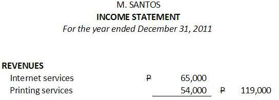revenues shown in the income statement