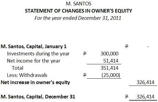 Sample statement of changes in owner's equity