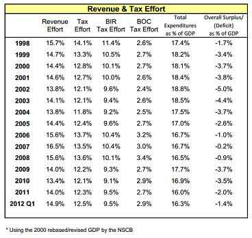 Government revenue and tax effort