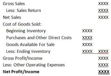 Compute business profit for trading