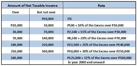 Income tax rates for individual