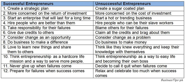 Difference of successful and unsuccessful entrepreneurs