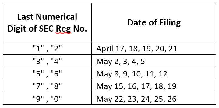 SEC Date of Filing Deadline
